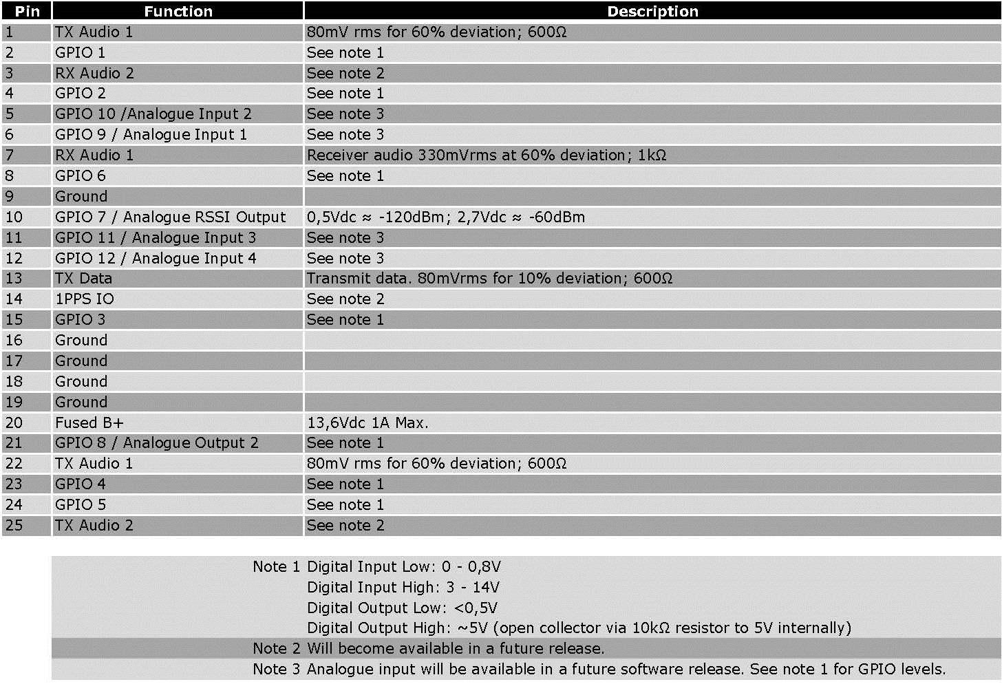 Programming DMR Repeater - N6PET - My Ham Radio Journal